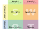 Using SWOT to Test and Analyze Business Ideas and Opportunities
