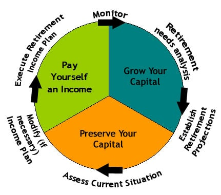 Your Business And Retirement