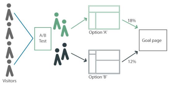 A/B Testing for Email Marketers