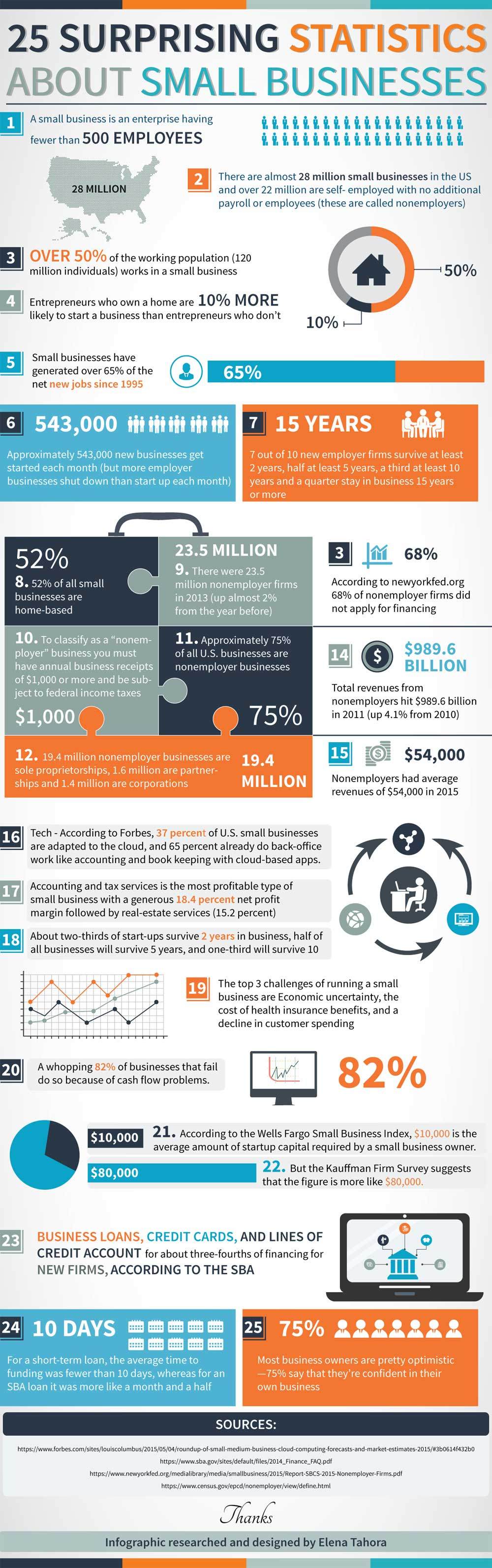 Small Business Infographics