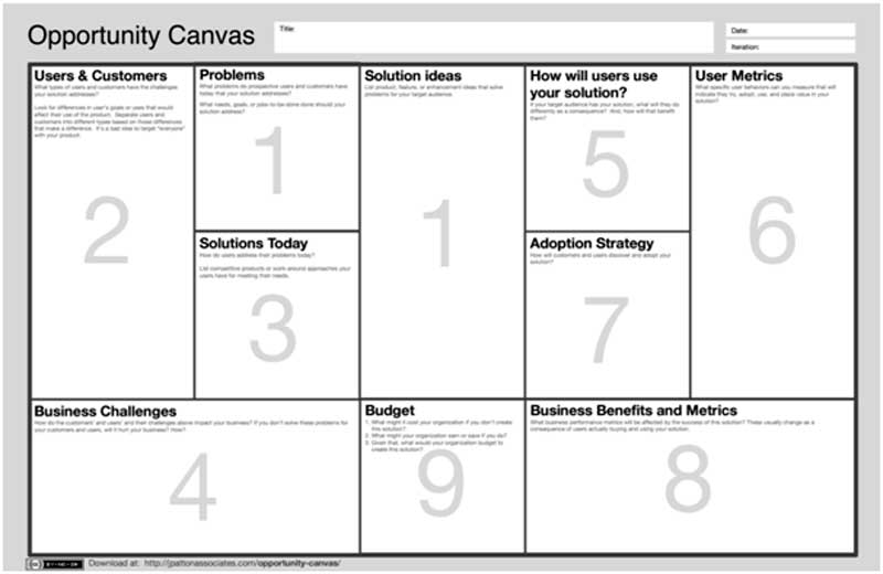 Agile Opportunity Canvas Delivering High Business Value